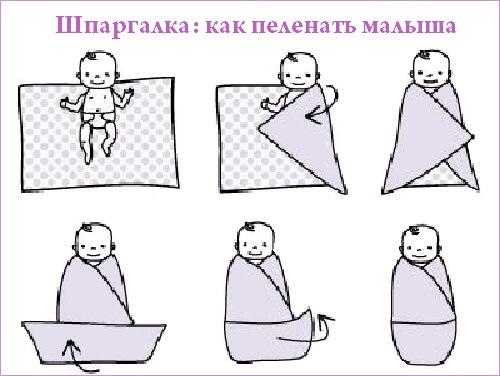 Пеленание малыша шпаргалка
